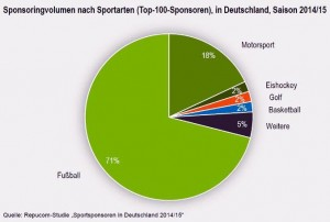 Sponsoring nach Sportarten Repucom_tk