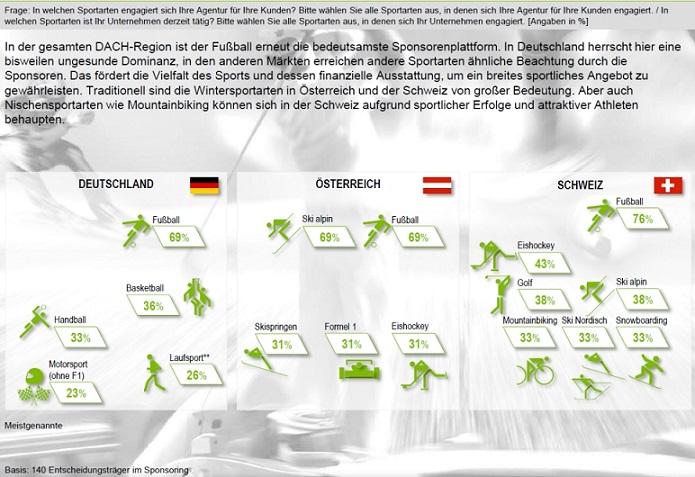 Grafik Repucom Bedeutung Sportarten2